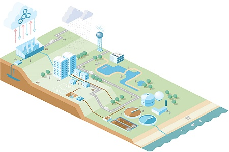 A 'system thinking' approach to wastewater treatment